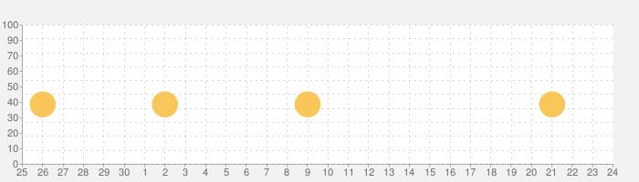牛角公式アプリの話題指数グラフ(7月24日(土))