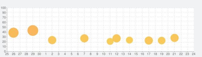 激Jパチスロ ハナハナホウオウ-30の話題指数グラフ(10月24日(日))