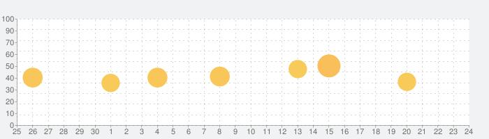 Smart Tools 2の話題指数グラフ(7月24日(土))