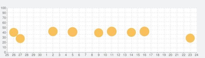 Gudak Camの話題指数グラフ(10月24日(土))