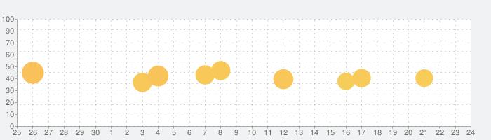 XMind: Mind Mapの話題指数グラフ(10月24日(日))