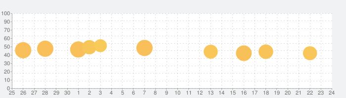 HelloChinese - 中国語を学ぼうの話題指数グラフ(10月24日(土))