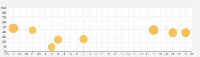 Dual - マルチスクリーンWebブラウザの話題指数グラフ(10月24日(土))