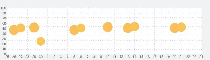 週刊東洋経済の話題指数グラフ(7月24日(土))