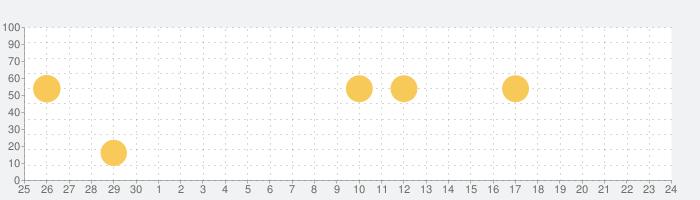 えきねっとアプリ 新幹線・特急列車の予約の話題指数グラフ(7月24日(土))