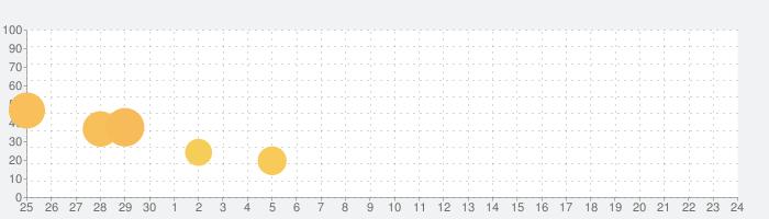 脱出ゲーム お月見の夜の話題指数グラフ(10月24日(土))