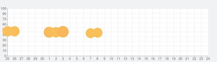 マーベル スーパーウォーの話題指数グラフ(10月24日(土))