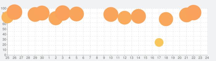 FX検証の話題指数グラフ(10月24日(土))