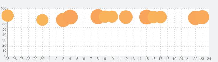 まんがRenta!の話題指数グラフ(10月24日(日))