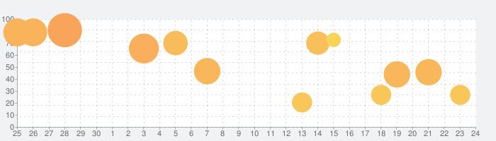 サンダーVライトニングの話題指数グラフ(10月24日(土))