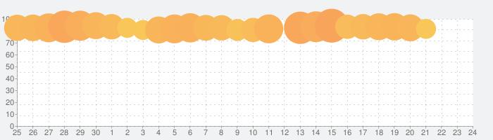 中島みゆきベスト無料 - 中島みゆき人気曲大全集の話題指数グラフ(7月24日(土))