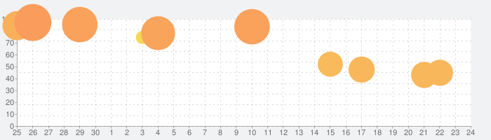 House Life 3Dの話題指数グラフ(10月24日(土))