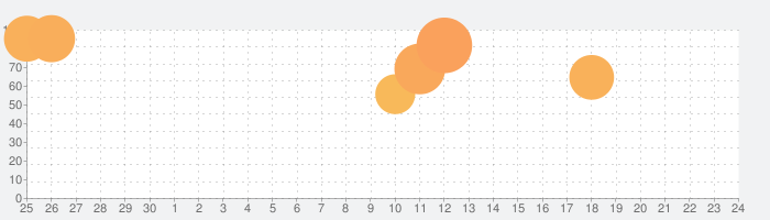 Widgetsmithの話題指数グラフ(10月24日(土))