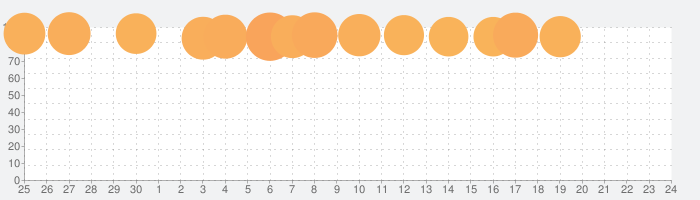 Onkyo HF Player Unlockerの話題指数グラフ(7月24日(土))