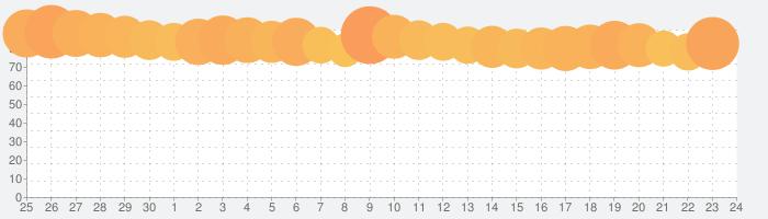 聖闘士星矢 ライジングコスモの話題指数グラフ(10月24日(土))