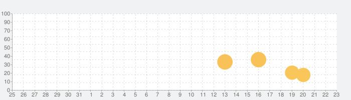 語彙力診断の話題指数グラフ(1月23日(土))