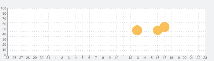 名古屋グランパス公式アプリの話題指数グラフ(1月23日(土))