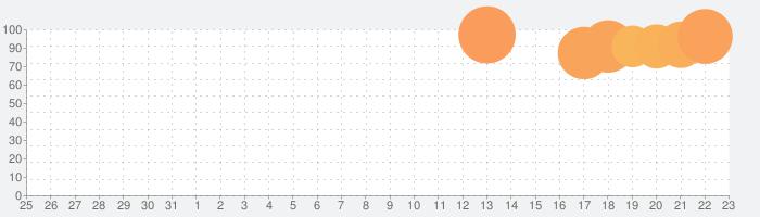 Shadowgun War Games Mobile FPSの話題指数グラフ(2月23日(日))