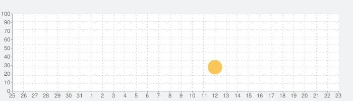 Million Onion Hotelの話題指数グラフ(9月23日(水))