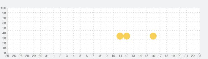 ジャイアンツ・スターズの話題指数グラフ(6月23日(水))
