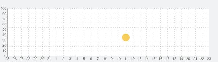 銀河の翼 - WinWing: Space Shooterの話題指数グラフ(4月23日(金))