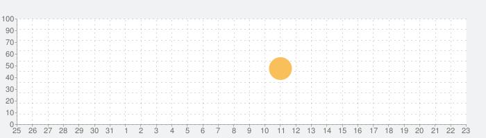 Animatix - 写真アニメーションの話題指数グラフ(2月23日(日))