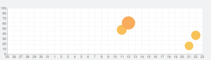 ToonMe - 漫画の顔の話題指数グラフ(1月23日(土))