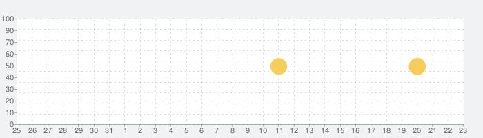 Googleカレンダーの話題指数グラフ(4月23日(金))