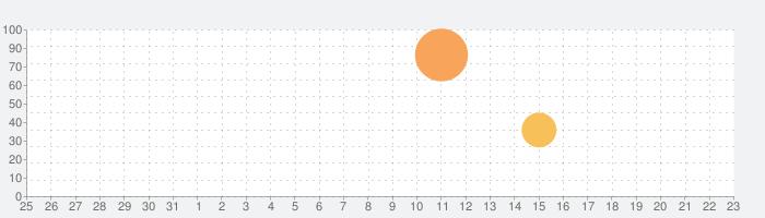 ねずみバスターズの話題指数グラフ(9月23日(水))