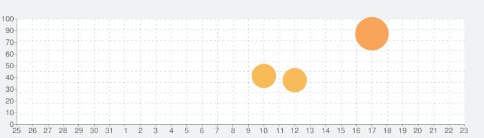 チェインクロニクル3の話題指数グラフ(9月23日(水))