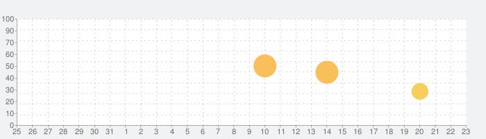 DayEntry - (Evernoteのための迅速な日記、ジャーナル、生活ログ)の話題指数グラフ(1月23日(土))