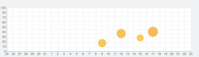 クロックメーカーパズルゲーム (Clockmaker)の話題指数グラフ(9月23日(水))