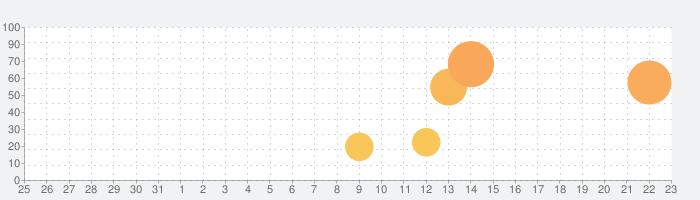 Home Design 3D GOLDの話題指数グラフ(9月23日(水))