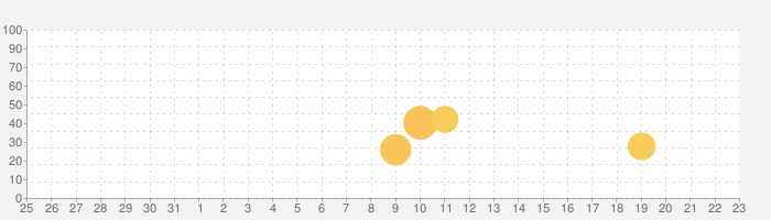 VR SQUARE - 5G LABの話題指数グラフ(1月23日(土))