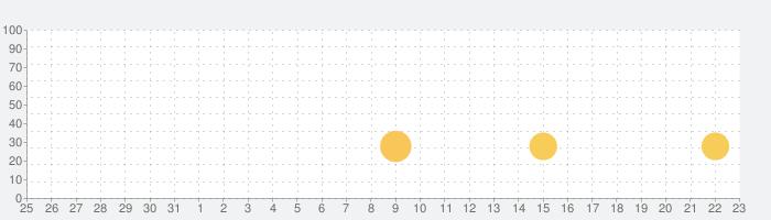タイニーボップのロボット工場の話題指数グラフ(9月23日(木))