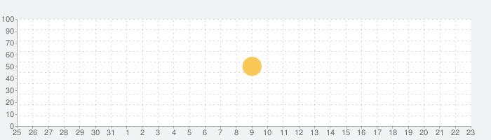 ROOM すきなモノが見つかる楽天のショッピングアプリの話題指数グラフ(2月23日(日))