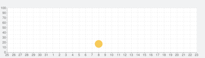 SMART BOAT DATA24の話題指数グラフ(6月23日(水))