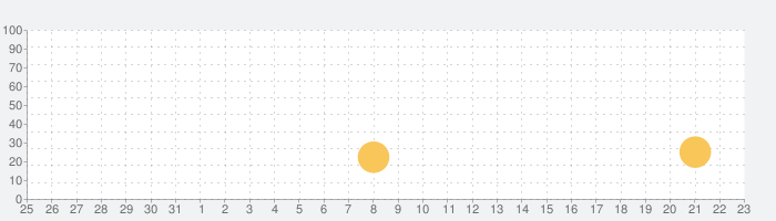 The Sufferfest Trainingの話題指数グラフ(4月23日(金))