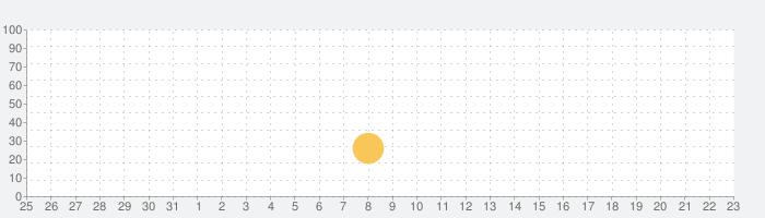 ドイツ語 名詞の性の話題指数グラフ(9月23日(水))
