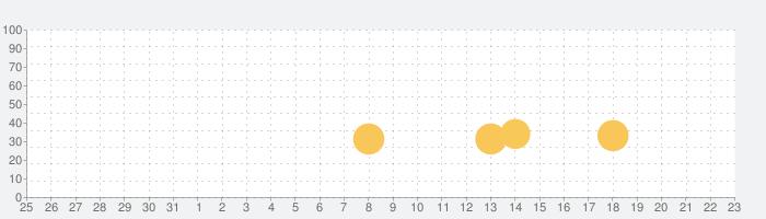 ダライアスバーストSPの話題指数グラフ(2月23日(日))