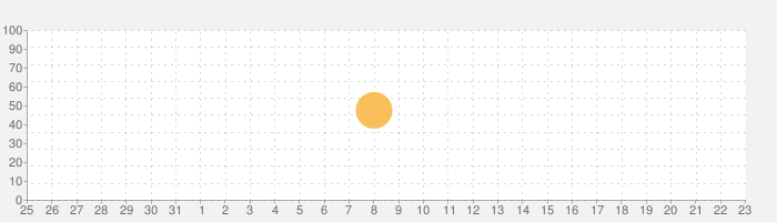 DeLoraen Time Circuitの話題指数グラフ(9月23日(水))
