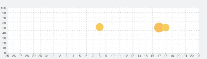 NaniQuo(ナニクオ)の話題指数グラフ(6月23日(水))