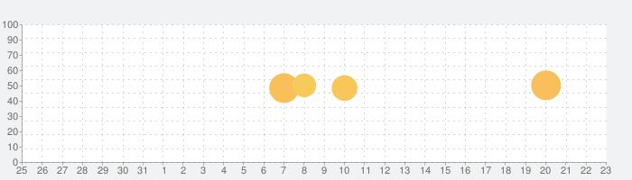 GIFトースターPROの話題指数グラフ(1月23日(土))