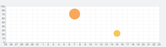 AudioToolsの話題指数グラフ(9月23日(水))