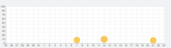 一緒にいるのが好きの話題指数グラフ(1月23日(土))
