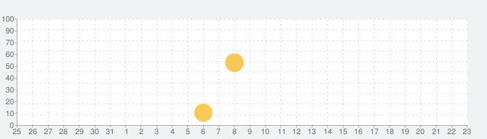 眠れる meditone® クラシック72楽曲の話題指数グラフ(2月23日(日))