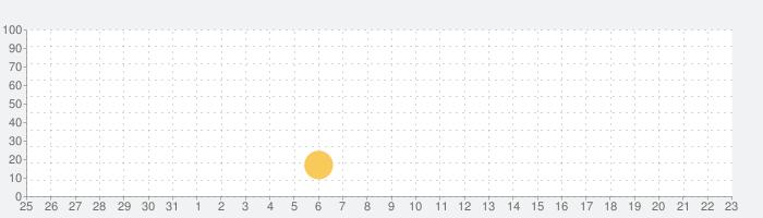 最強の野球ニュース/スコア速報 BaseballStreamの話題指数グラフ(4月23日(金))
