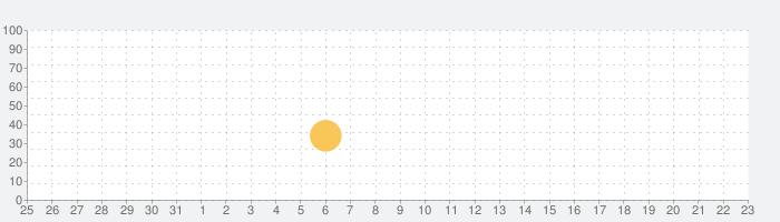 津軽為信統一記の話題指数グラフ(2月23日(日))