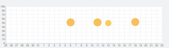 Document Scanner-scannable proの話題指数グラフ(1月23日(土))