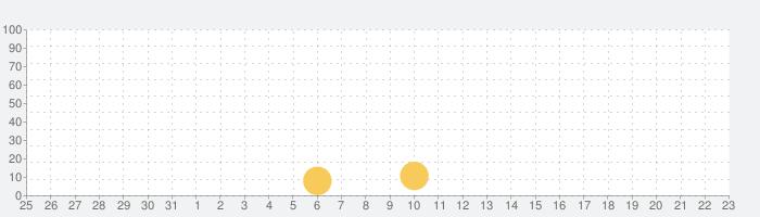 地震云播报 - 地震速报和消息通知の話題指数グラフ(6月23日(水))